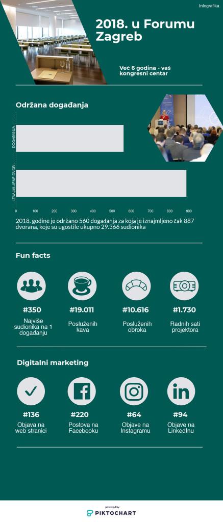 Forum-Zagreb-Infografika-2018